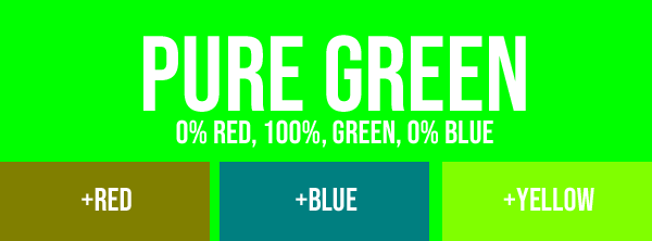 Adding red, blue and yellow to pure green.